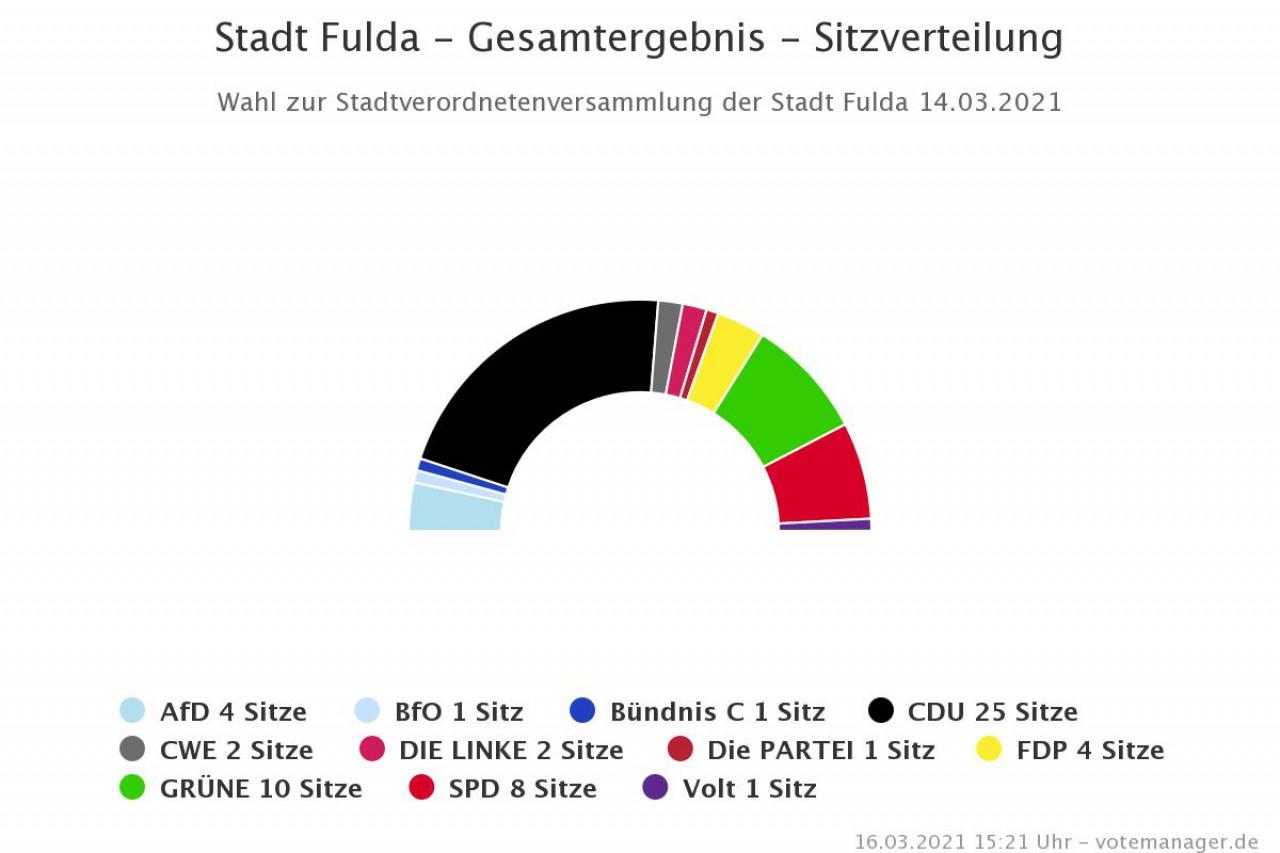 Sitzverteilung Hessen 2021