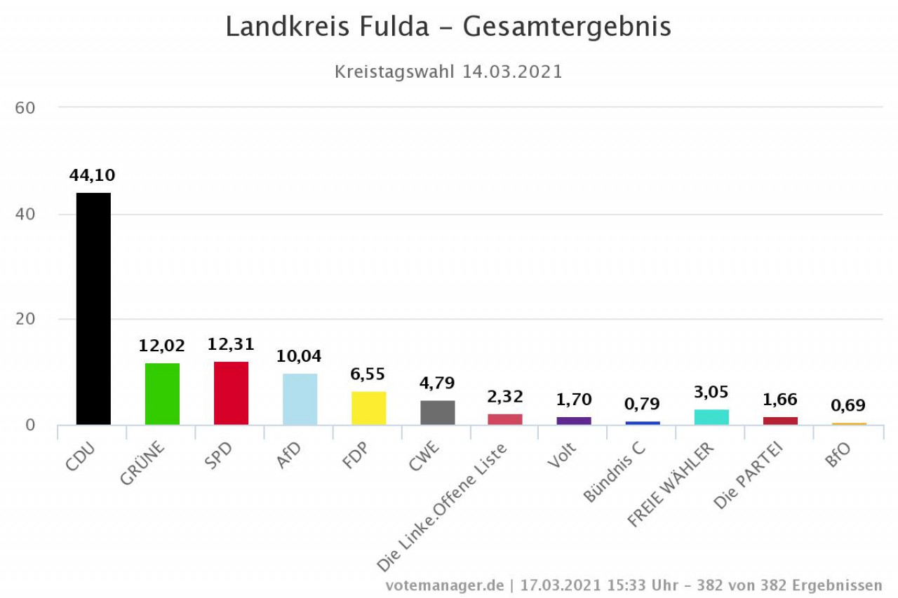 Osthessen News De Fulda