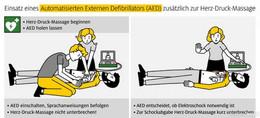 Automatischer Externer Defibrillator: Für rund 50 Prozent kein Begriff