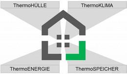 Mihm Thermobau: Rhöner Massivhausanbieter bietet ThermoHÜLLE