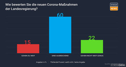 hr-Hessentrend ergibt: Mehrheit mit Pandemie-Maßnahmen einverstanden!